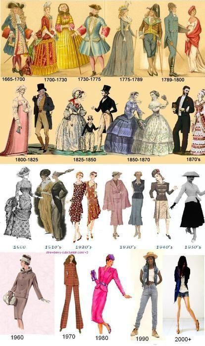 modet på 1900 talet